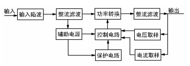 """闭环反馈后产生脉宽调制(pwm)信号控制""""功率转换""""电路,使输出电压或"""